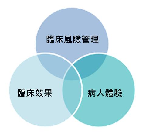 HKU_Clinical-Governance-Chi_resized.png#asset:194899