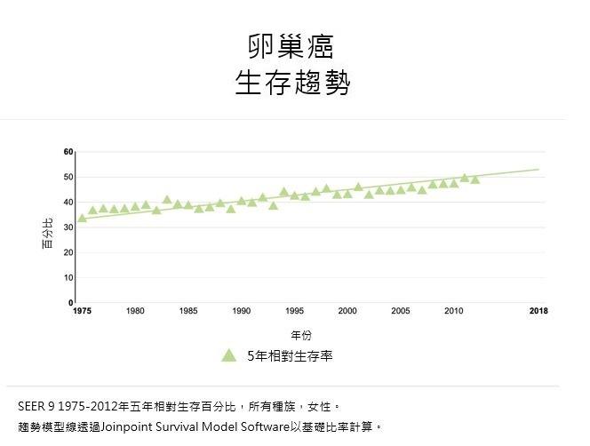 Survival-Trend_Ovarian-Cancer-Chineser.JPG#asset:212315