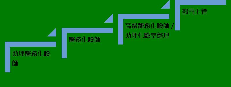 pathway_lab_chi.png#asset:174707