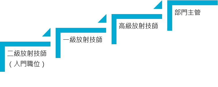 pathway_radiology_chi.png#asset:174709