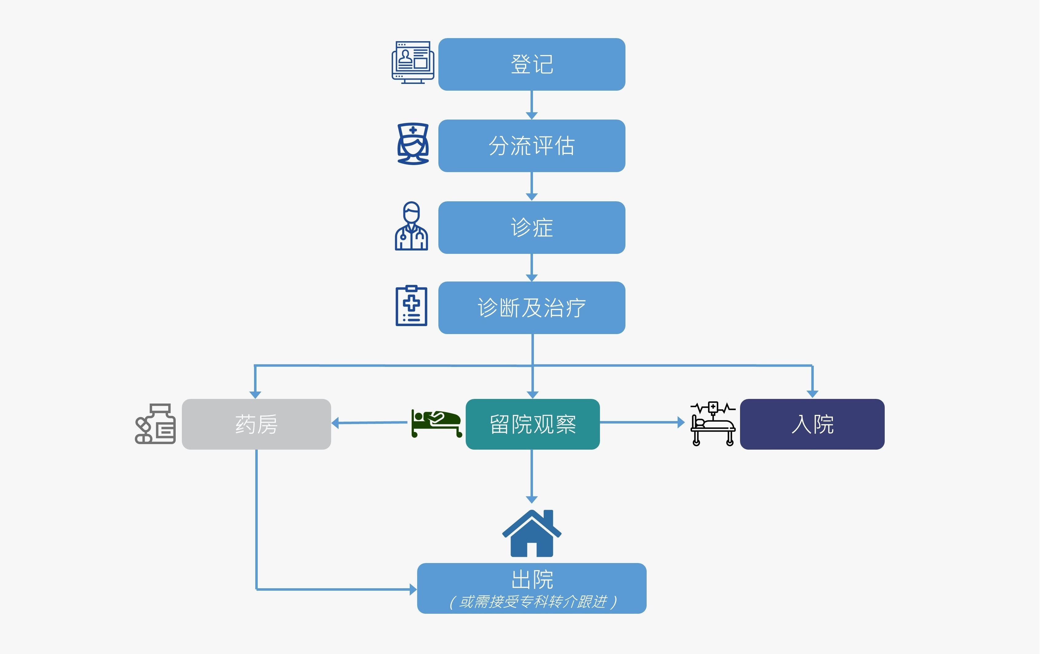 patient-flow_Schinese_with-icons-cropped2.jpg#asset:58421
