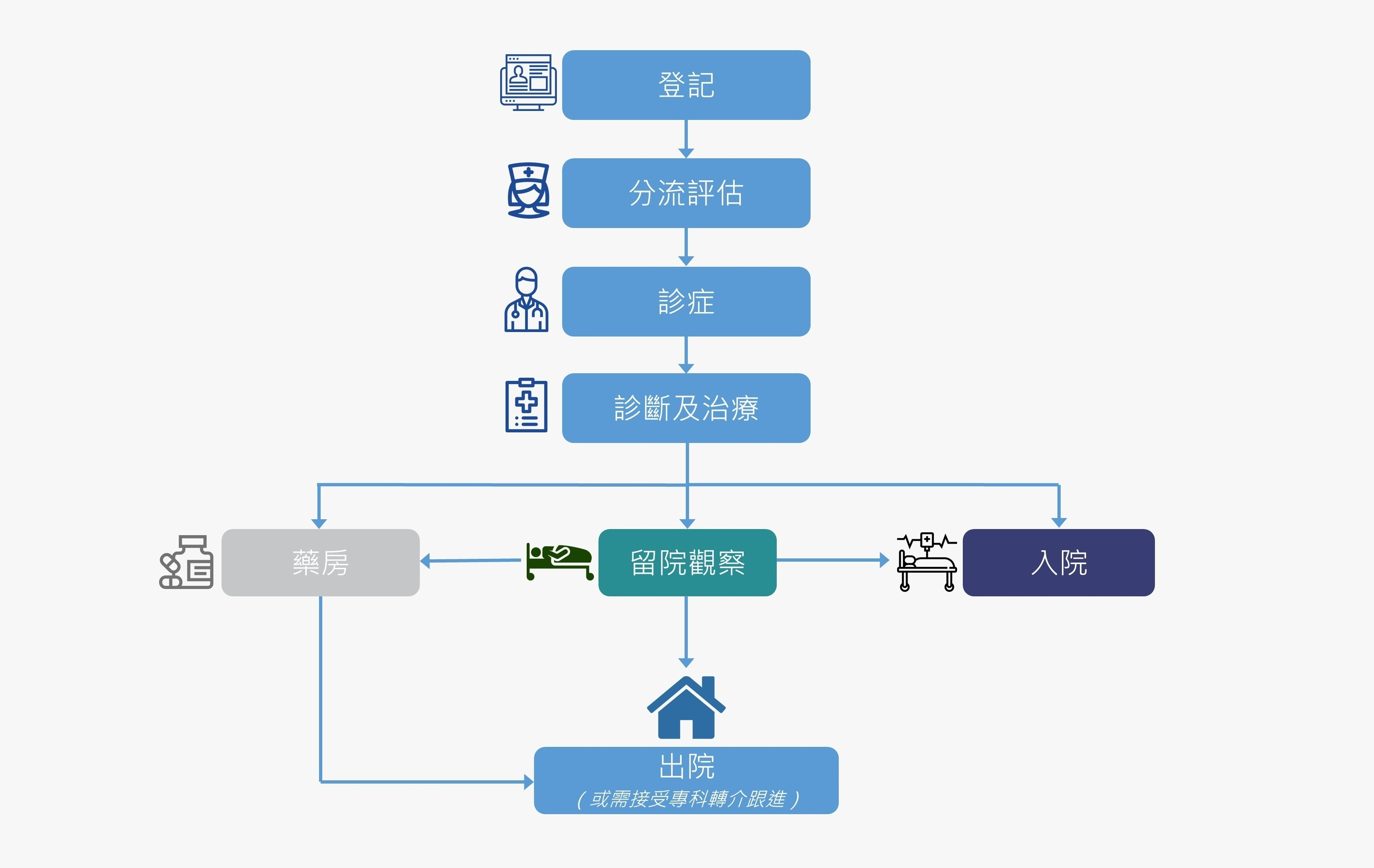 patient-flow_chinese_with-icons-cropped2.jpg#asset:58420